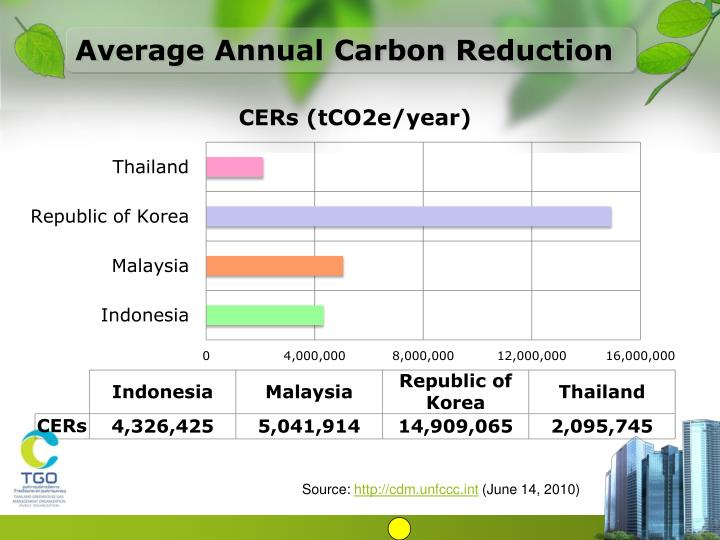 Average Annual Carbon Reduction