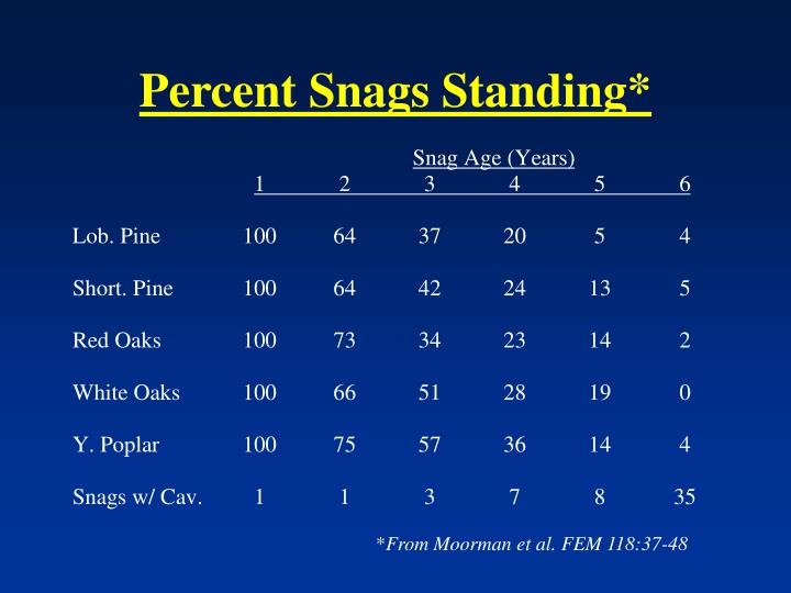 Percent Snags Standing*