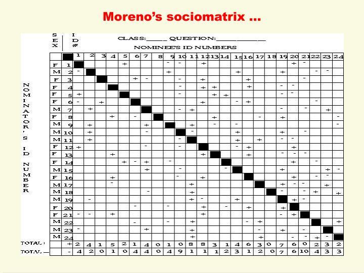 Moreno's sociomatrix …
