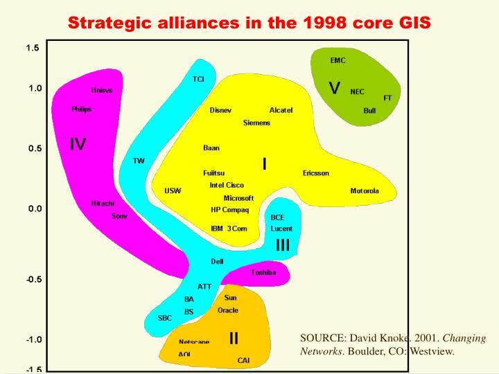 Strategic alliances in the 1998 core GIS
