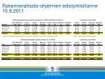 rakennerahasto ohjelmien edistymistilanne 15 9 2011