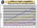 while per capita consumption keeps growing in emerging markets