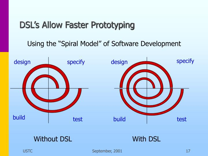 DSL's Allow Faster Prototyping