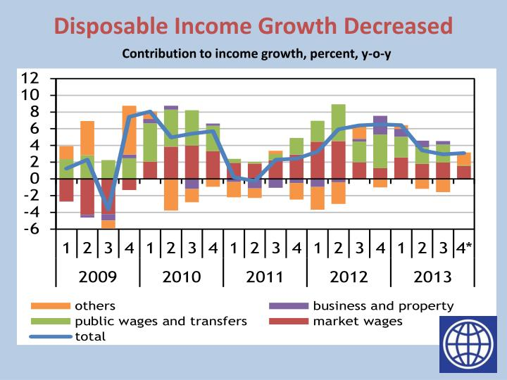 Disposable Income Growth Decreased