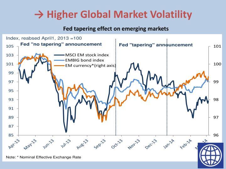 → Higher Global Market Volatility