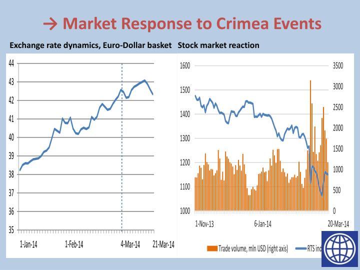 → Market Response to Crimea Events