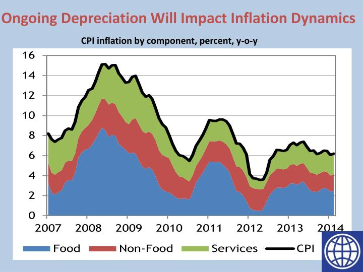 Ongoing Depreciation Will Impact Inflation Dynamics