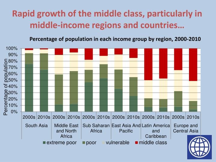 Rapid growth of the middle class, particularly in middle-income regions and countries…