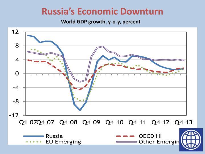 Russia's Economic Downturn