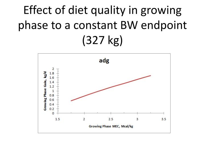 Effect of diet quality in growing phase to a constant BW endpoint (327 kg)
