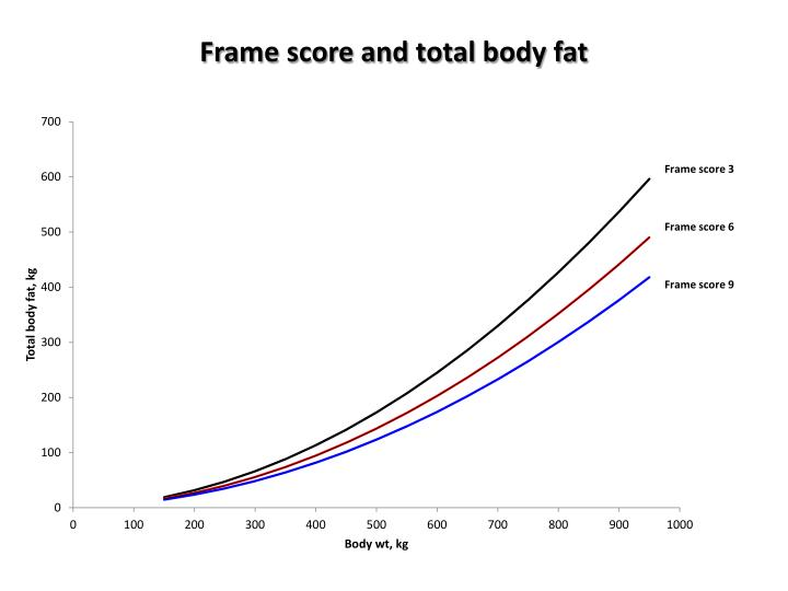 Frame score and total body fat