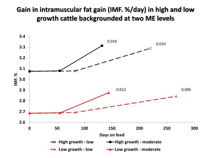 Gain in intramuscular fat gain