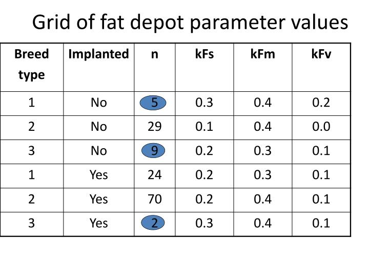 Grid of fat depot parameter values