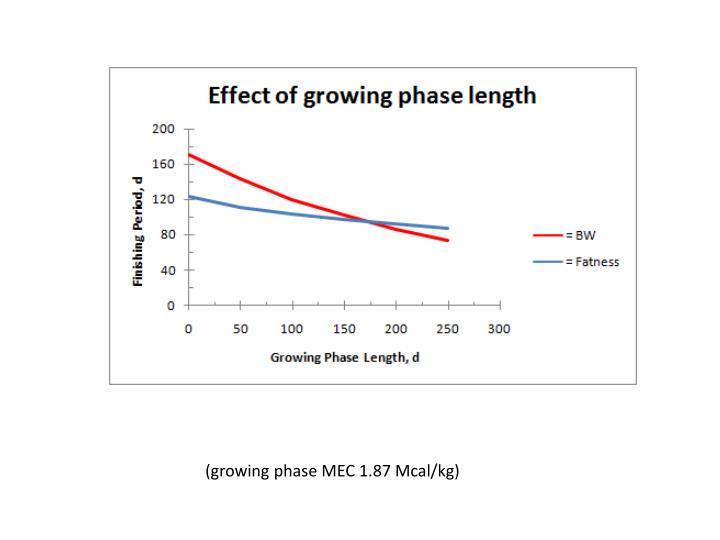 (growing phase MEC 1.87 Mcal/kg)
