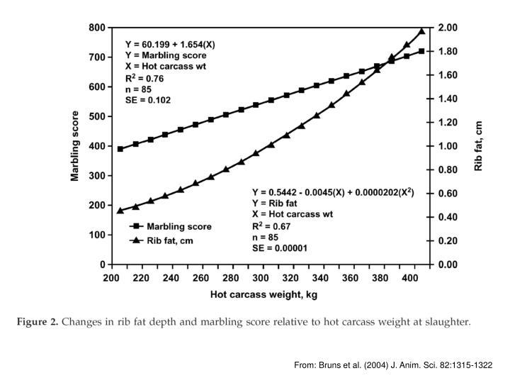 From: Bruns et al. (2004) J. Anim. Sci. 82:1315-1322