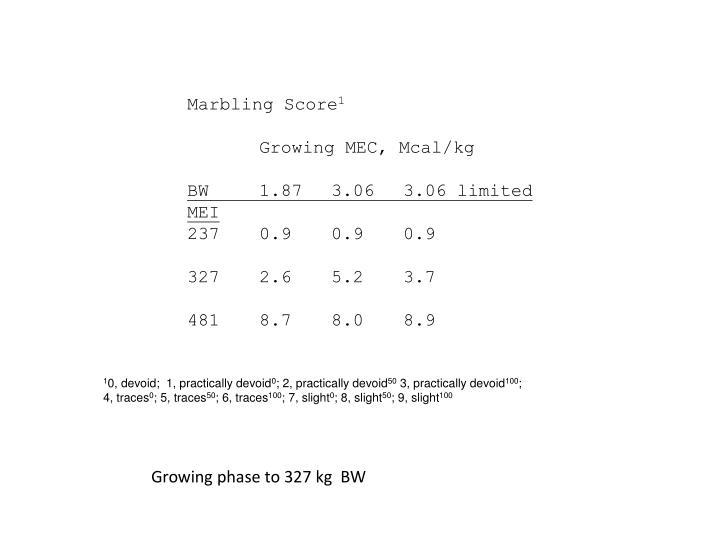 Marbling Score