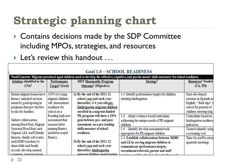 Strategic planning chart