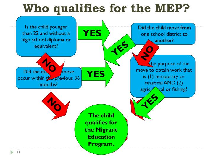 Who qualifies for the MEP?