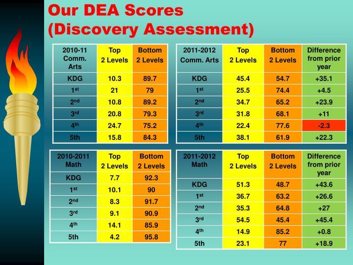 Our DEA Scores