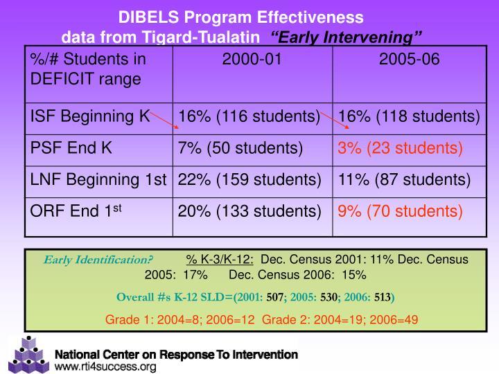 DIBELS Program Effectiveness