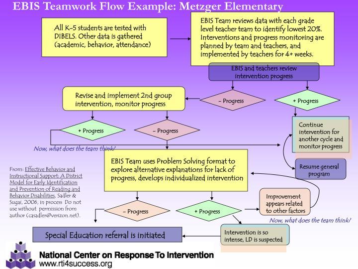 EBIS Teamwork Flow Example: Metzger Elementary