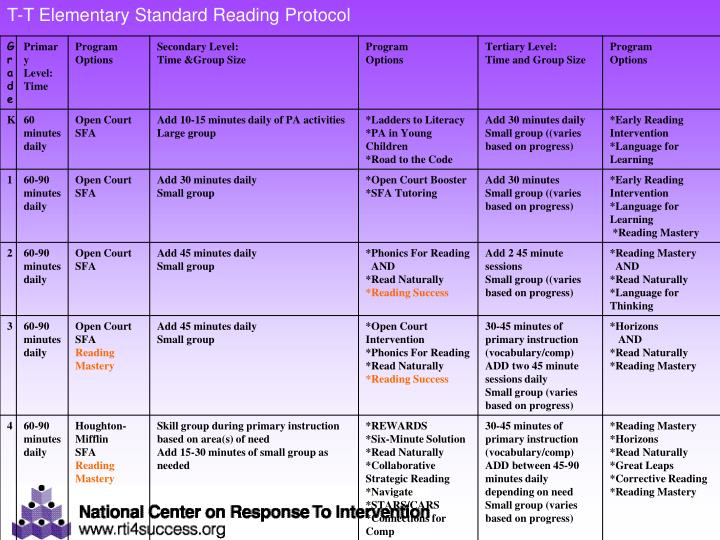 T-T Elementary Standard Reading Protocol