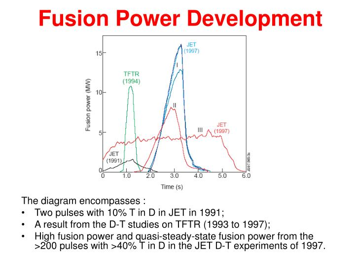 Fusion Power Development