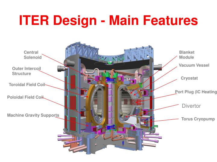ITER Design - Main Features