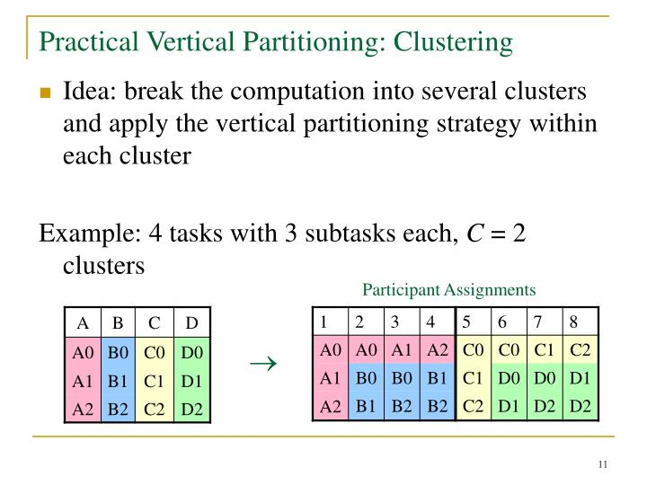 Practical Vertical Partitioning: Clustering