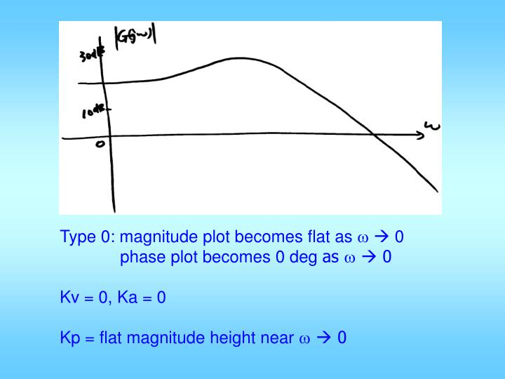 Type 0: magnitude plot becomes flat as
