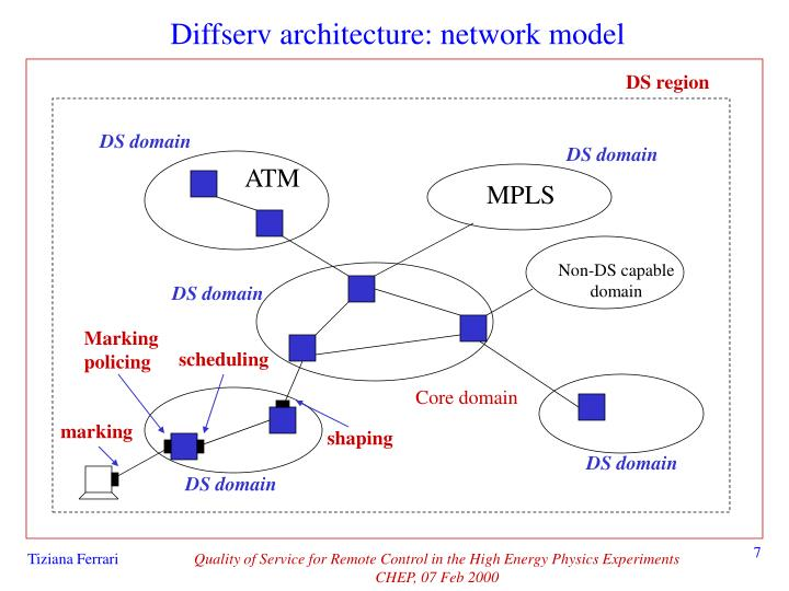 Diffserv architecture: network model
