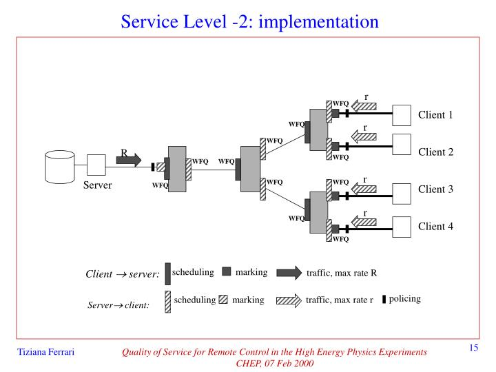 Service Level -2: implementation