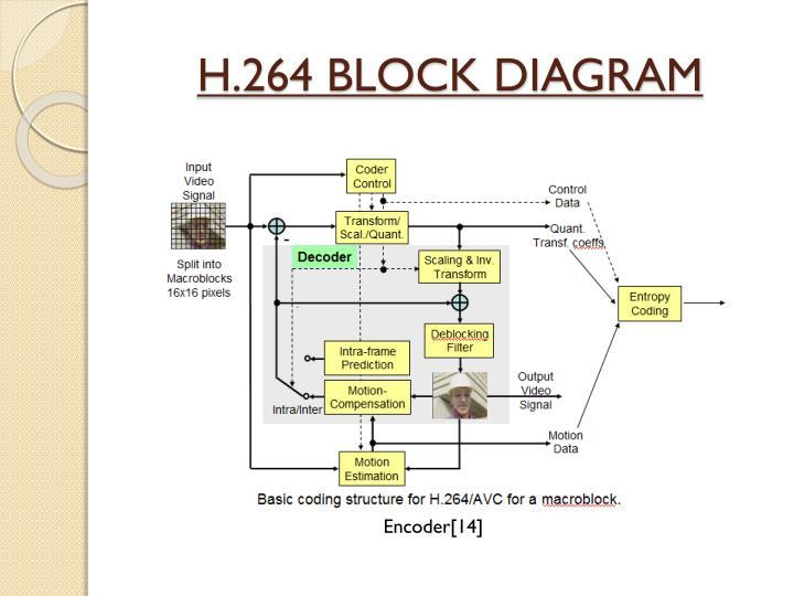 ppt comparative study of intra frame coding jpeg. Black Bedroom Furniture Sets. Home Design Ideas