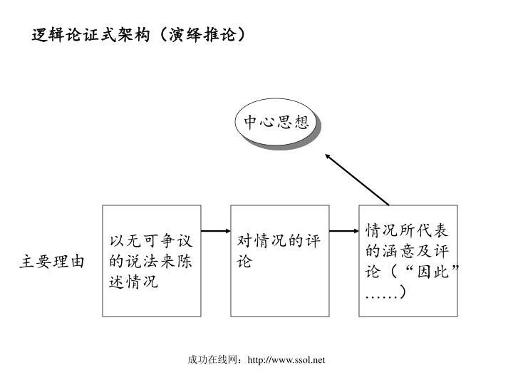 逻辑论证式架构(演绎推论)