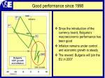 good performance since 1998