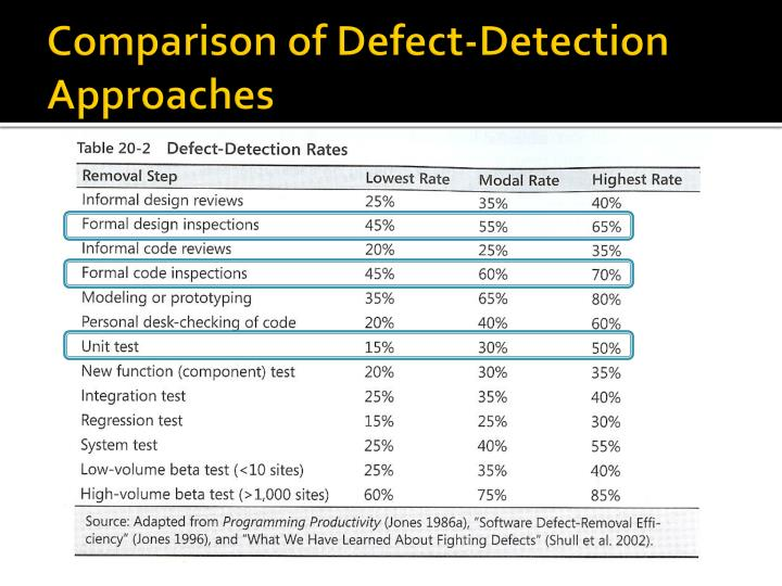 Comparison of Defect-Detection Approaches