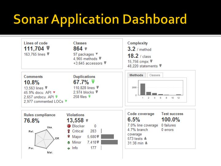 Sonar Application Dashboard