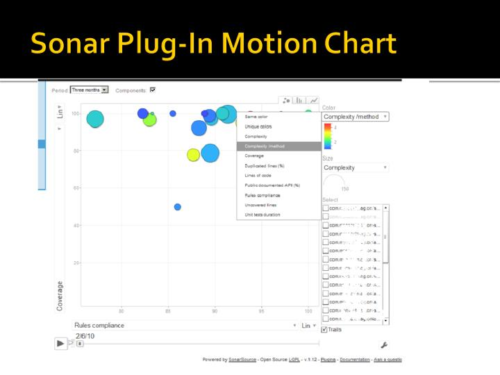 Sonar Plug-In Motion Chart