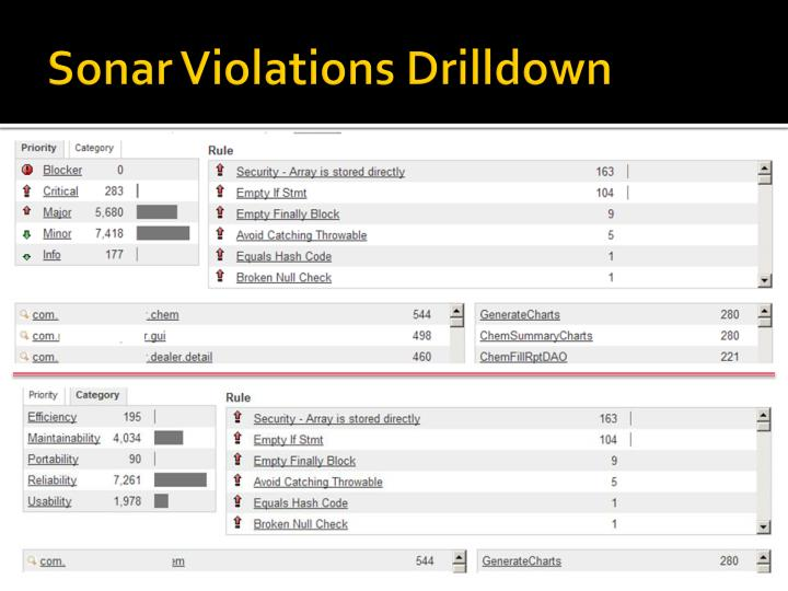 Sonar Violations Drilldown