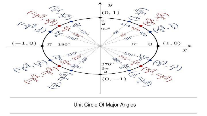 Unit Circle Of Major Angles