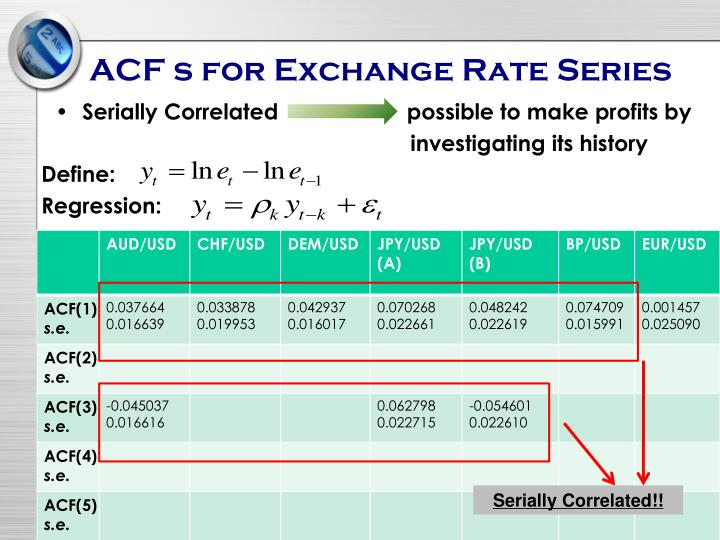 ACF s for Exchange Rate Series