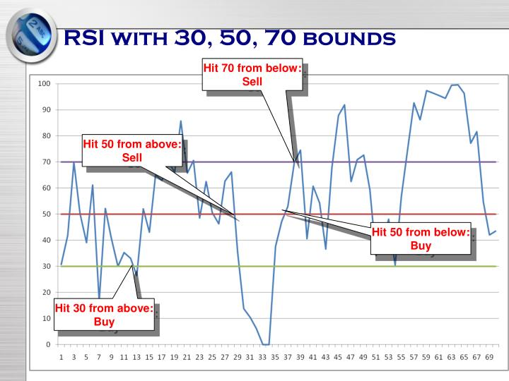 RSI with 30, 50, 70 bounds