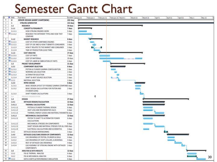 Semester Gantt Chart