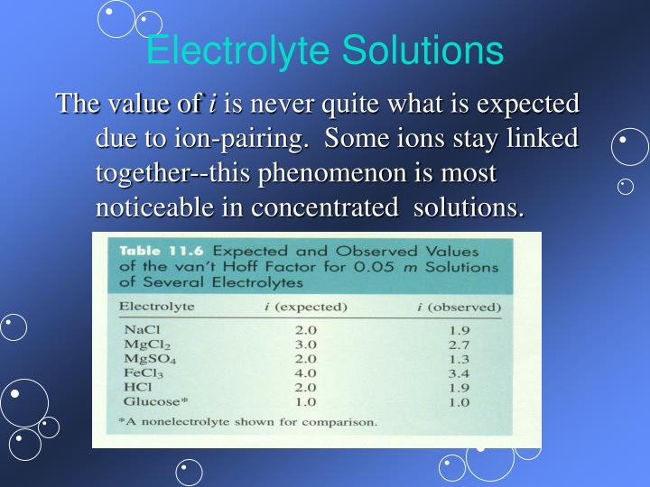Electrolyte Solutions