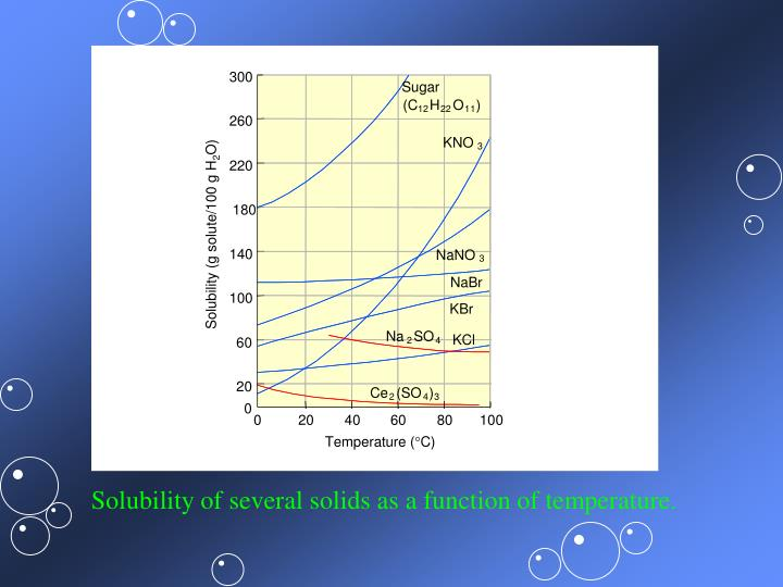 Solubility of several solids as a function of temperature.