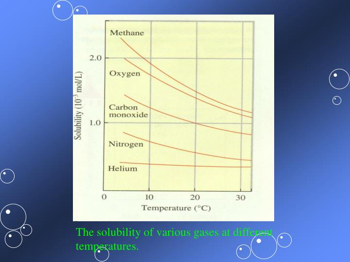 The solubility of various gases at different