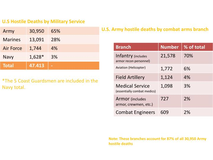 U s hostile deaths by military service