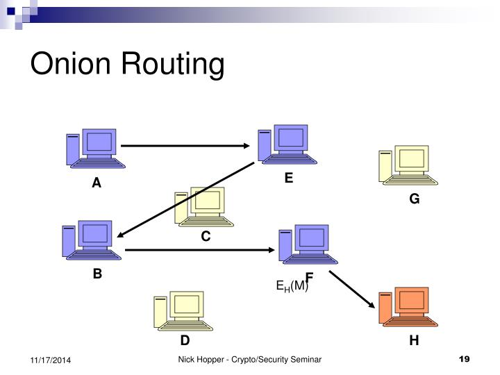 Onion Routing