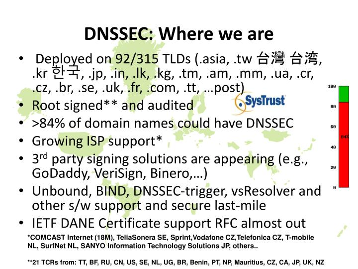 Dnssec where we are