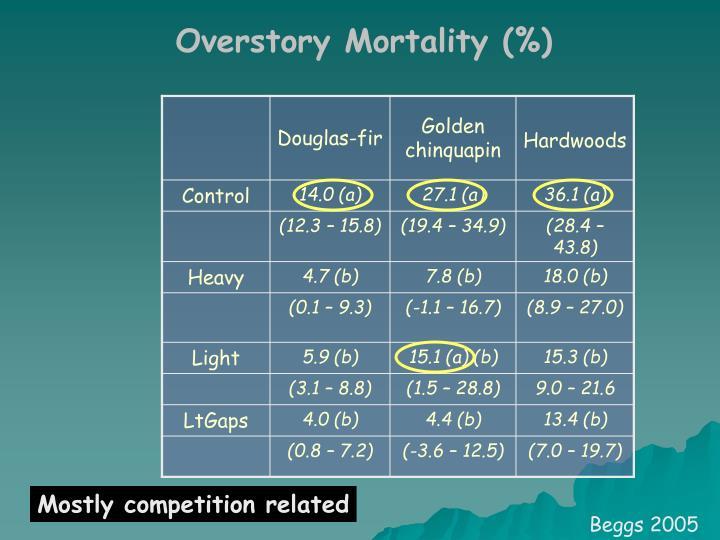 Overstory Mortality (%)
